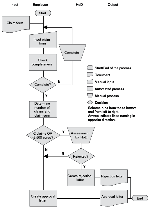 "Part of the detailed process diagram of ""claims handling"""