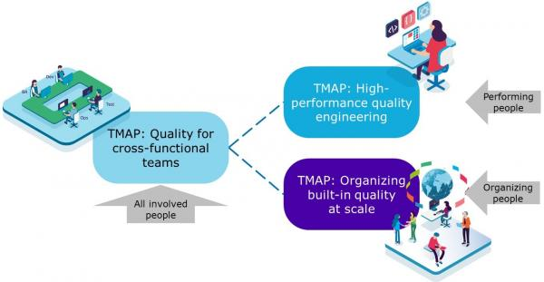 TMAP DevOps certification