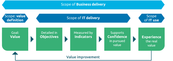 The VOICE model of business delivery.