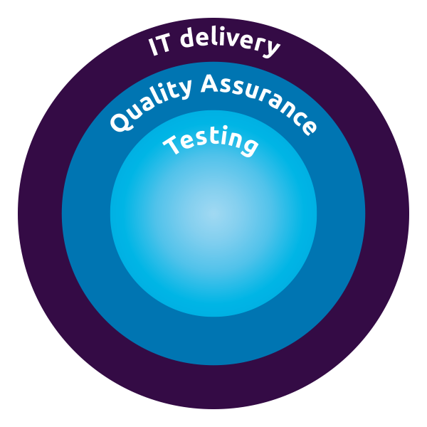 Testing is part of quality assurance and the overall IT delivery process
