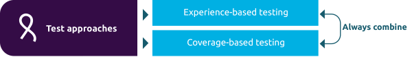 Always combine experience-based and coverage-based testing