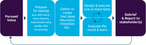 Experience-based testing approaches work iteratively