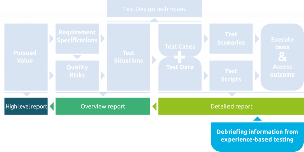 Three levels of reporting related to the process of IT delivery.