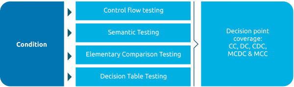 Test design techniques for condition-oriented testing