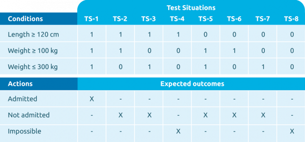 Decision table with three conditions and eight test situations